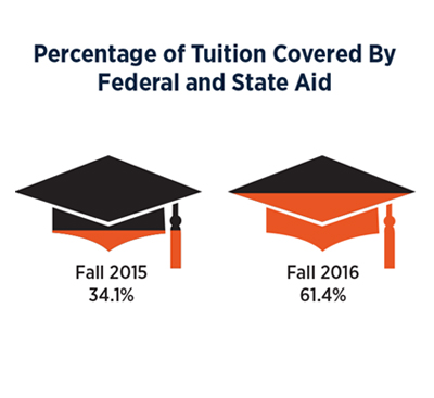 Percentage of Tuition Covered by State and Federal Aid
