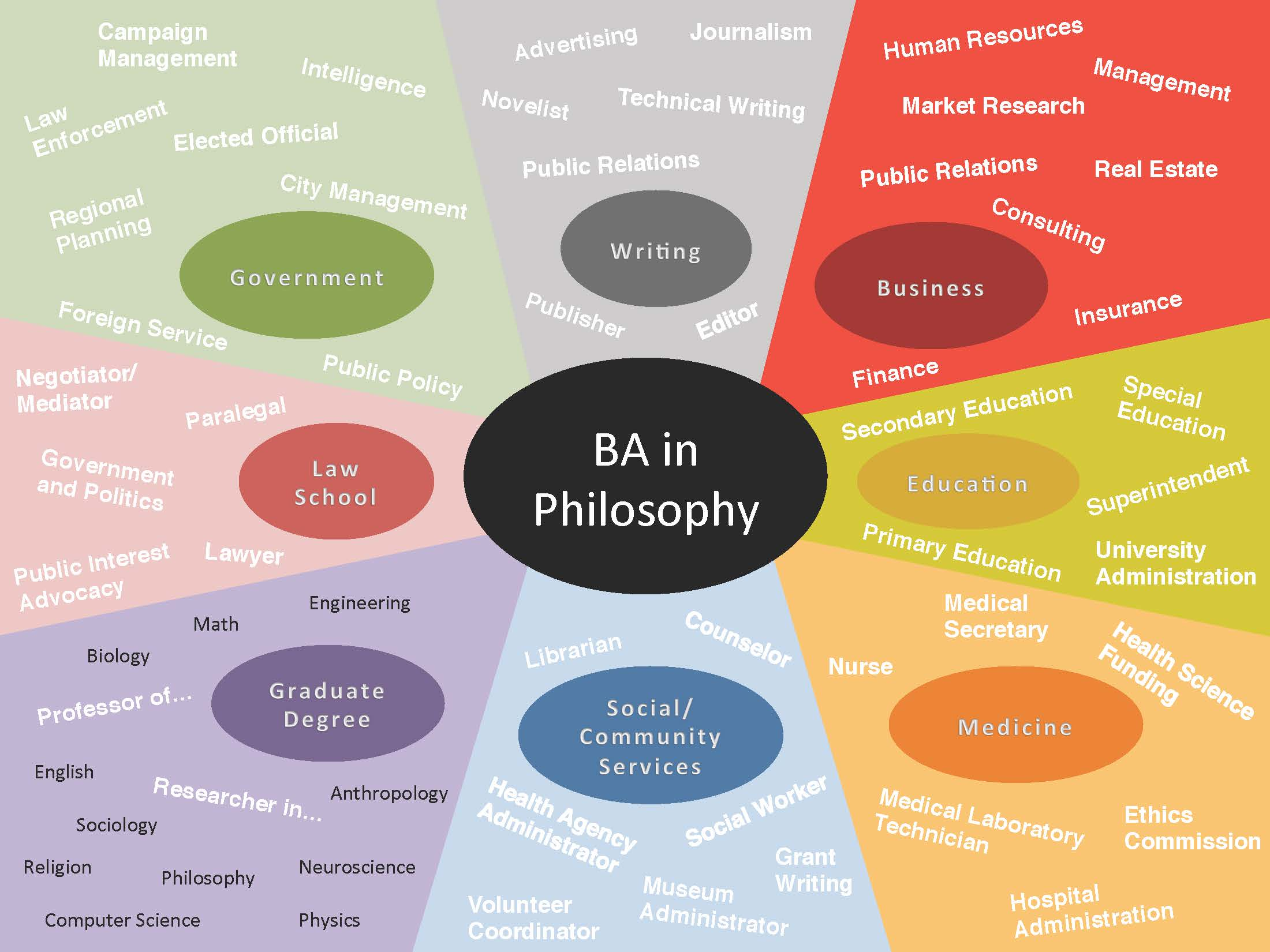 why major in philosophy