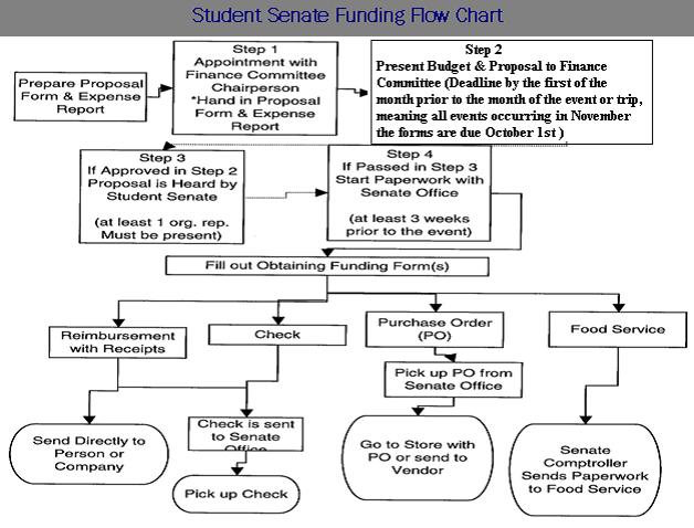 student senate flow chart