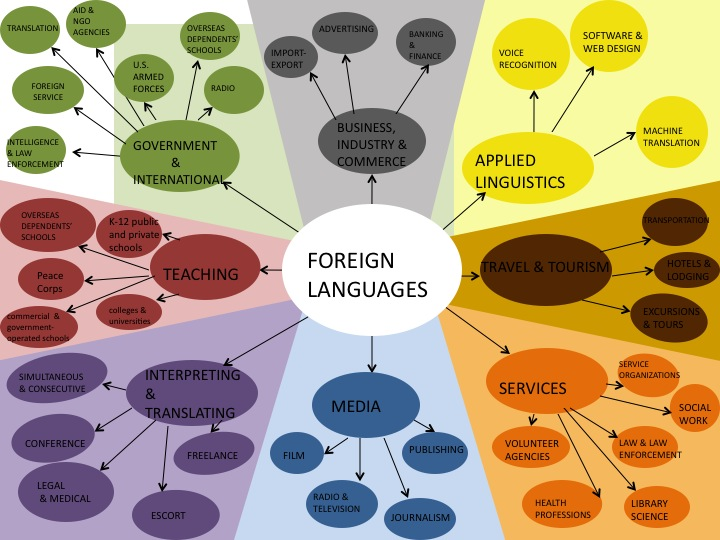 Foreign Language Career Map