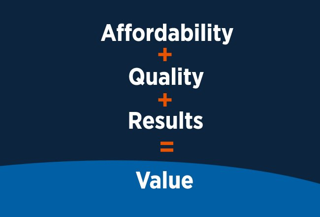 Affordability + Quality + Results = Value