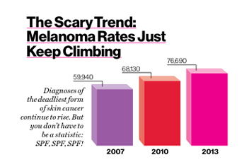 melanoma-chart-w352